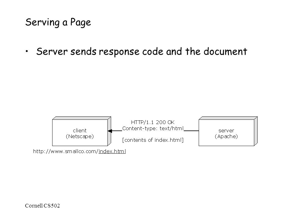 Cornell CS502 Serving a Page Server sends response code and the document