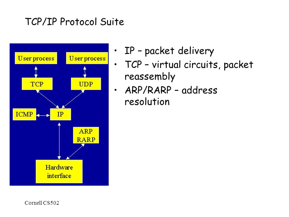 Cornell CS502 TCP/IP Protocol Suite IP – packet delivery TCP – virtual circuits, packet reassembly ARP/RARP – address resolution