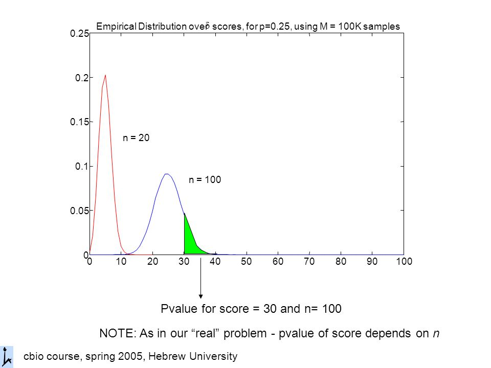 cbio course, spring 2005, Hebrew University Empirical Distribution over  scores, for p=0.25, using M = 100K samples n = 100 n = 20 Pvalue for score = 30 and n= 100 NOTE: As in our real problem - pvalue of score depends on n