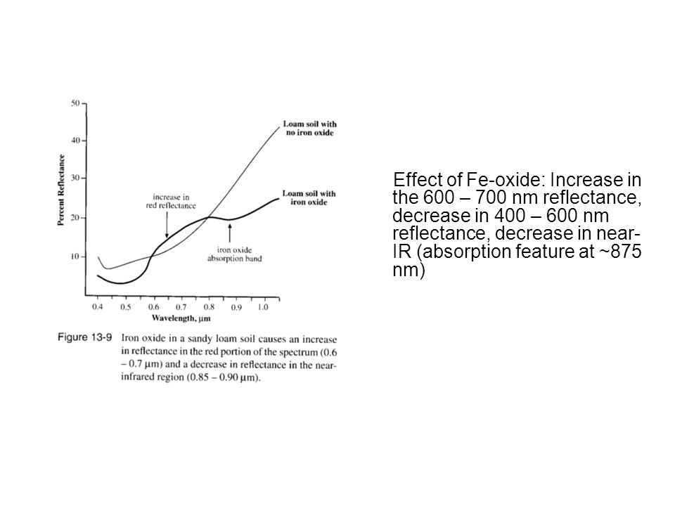 Effect of Fe-oxide: Increase in the 600 – 700 nm reflectance, decrease in 400 – 600 nm reflectance, decrease in near- IR (absorption feature at ~875 nm)