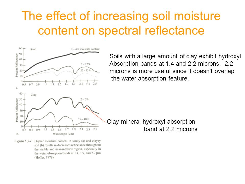 The effect of increasing soil moisture content on spectral reflectance Clay mineral hydroxyl absorption band at 2.2 microns Soils with a large amount of clay exhibit hydroxyl Absorption bands at 1.4 and 2.2 microns.
