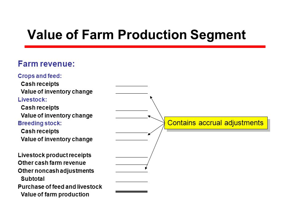 Value of Farm Production Segment Subtotal Total Farm revenue: Crops and feed: Cash receipts$0 Value of inventory change$0 Livestock: Cash receipts$0 Value of inventory change$0 Breeding stock: Cash receipts$0 Value of inventory change$0 Livestock product receipts$0 Other cash farm revenue$0 Other noncash adjustments Subtotal Purchase of feed and livestock$0 Value of farm production $0 Contains accrual adjustments