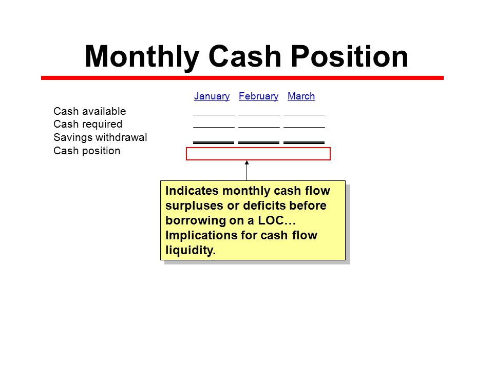 Monthly Cash Position January February March Cash available Cash required Savings withdrawal Cash position Indicates monthly cash flow surpluses or deficits before borrowing on a LOC… Implications for cash flow liquidity.