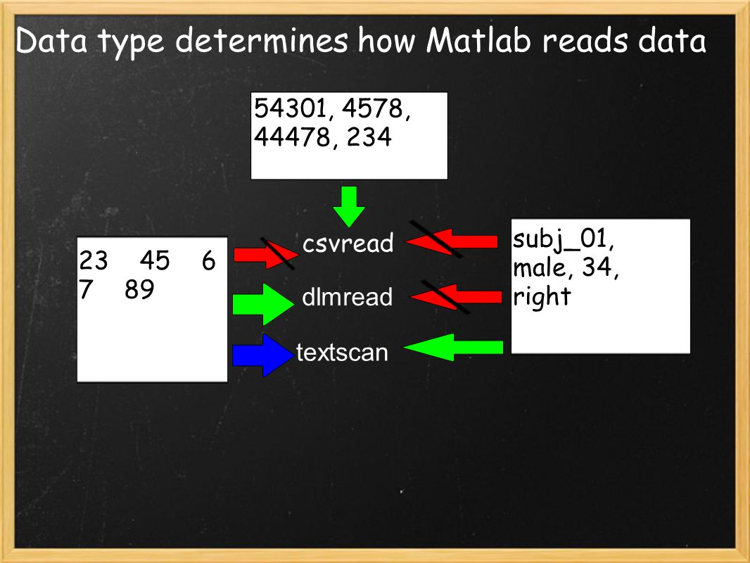 Matlab DIY Lesson 1: Reading Data  Purpose of this Seminar