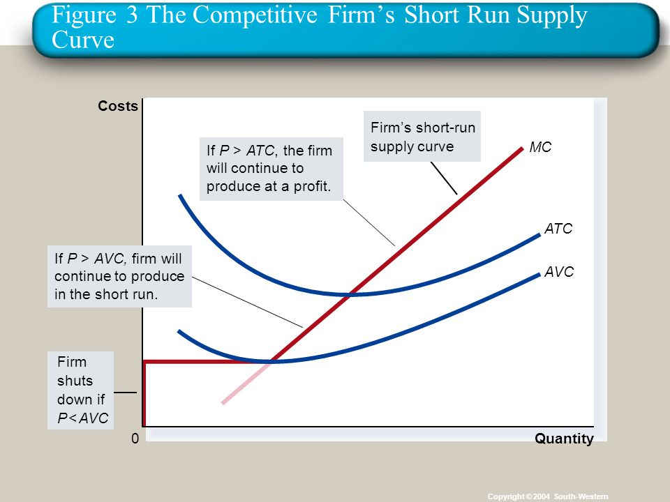Figure 3 The Competitive Firm's Short Run Supply Curve Copyright © 2004 South-Western MC Quantity ATC AVC 0 Costs Firm shuts down if P < AVC Firm's short-run supply curve If P > AVC, firm will continue to produce in the short run.