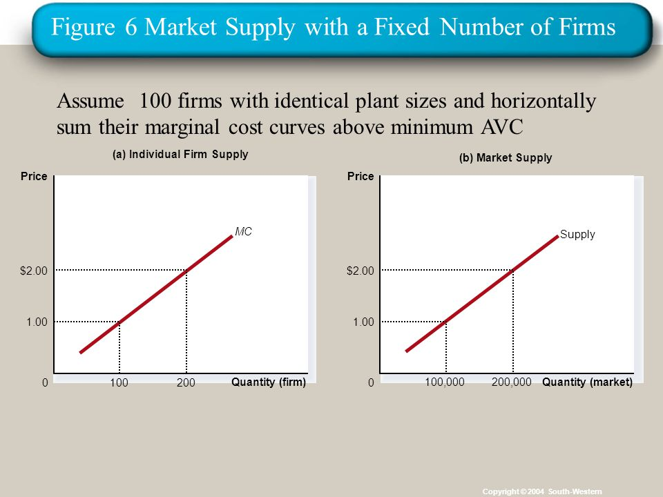 Figure 6 Market Supply with a Fixed Number of Firms Copyright © 2004 South-Western (a) Individual Firm Supply Quantity (firm) 0 Price MC $ (b) Market Supply Quantity (market) 0 Price Supply ,000 $ ,000 Assume 100 firms with identical plant sizes and horizontally sum their marginal cost curves above minimum AVC