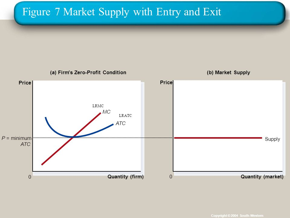 Figure 7 Market Supply with Entry and Exit Copyright © 2004 South-Western (a) Firm's Zero-Profit Condition Quantity (firm) 0 Price (b) Market Supply Quantity (market) Price 0 P = minimum ATC Supply MC ATC LRMC LRATC