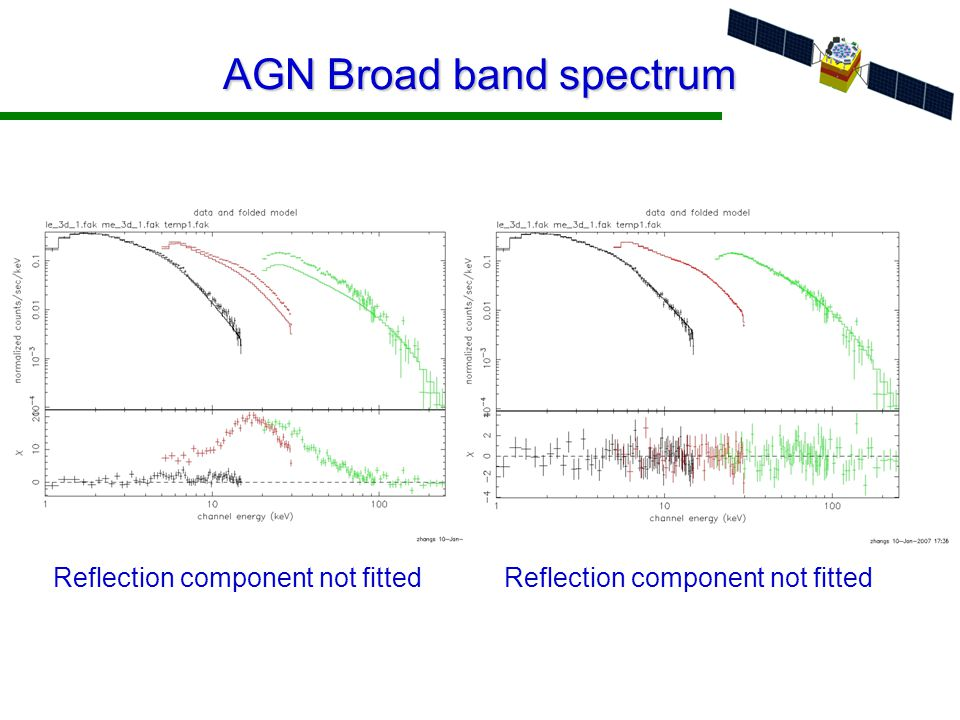 AGN Broad band spectrum Reflection component not fitted