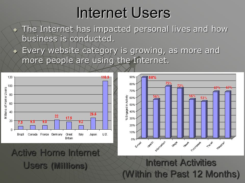 Internet Users  The Internet has impacted personal lives and how business is conducted.