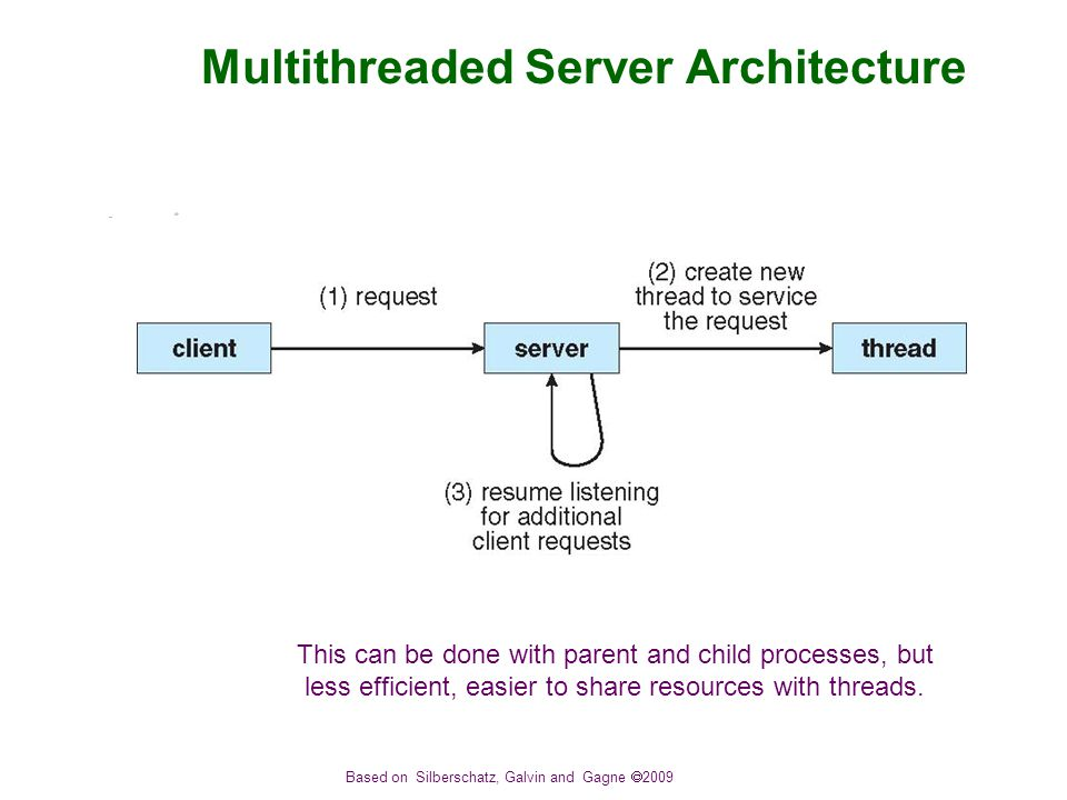 Based on Silberschatz, Galvin and Gagne  2009 Multithreaded Server Architecture This can be done with parent and child processes, but less efficient, easier to share resources with threads.