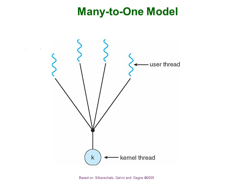 Based on Silberschatz, Galvin and Gagne  2009 Many-to-One Model