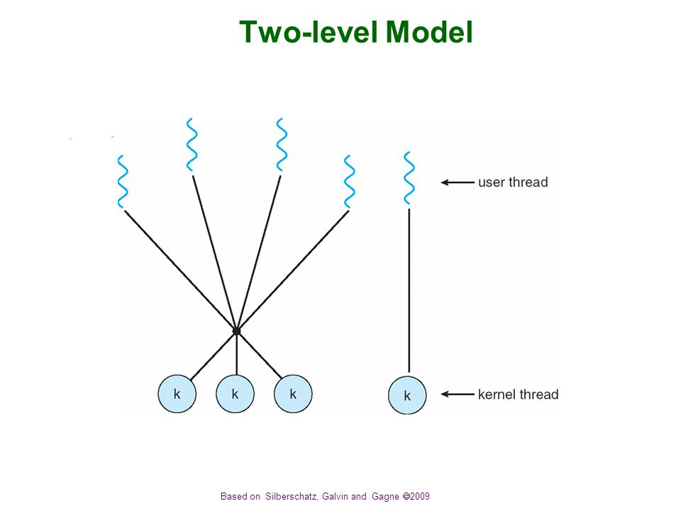 Based on Silberschatz, Galvin and Gagne  2009 Two-level Model