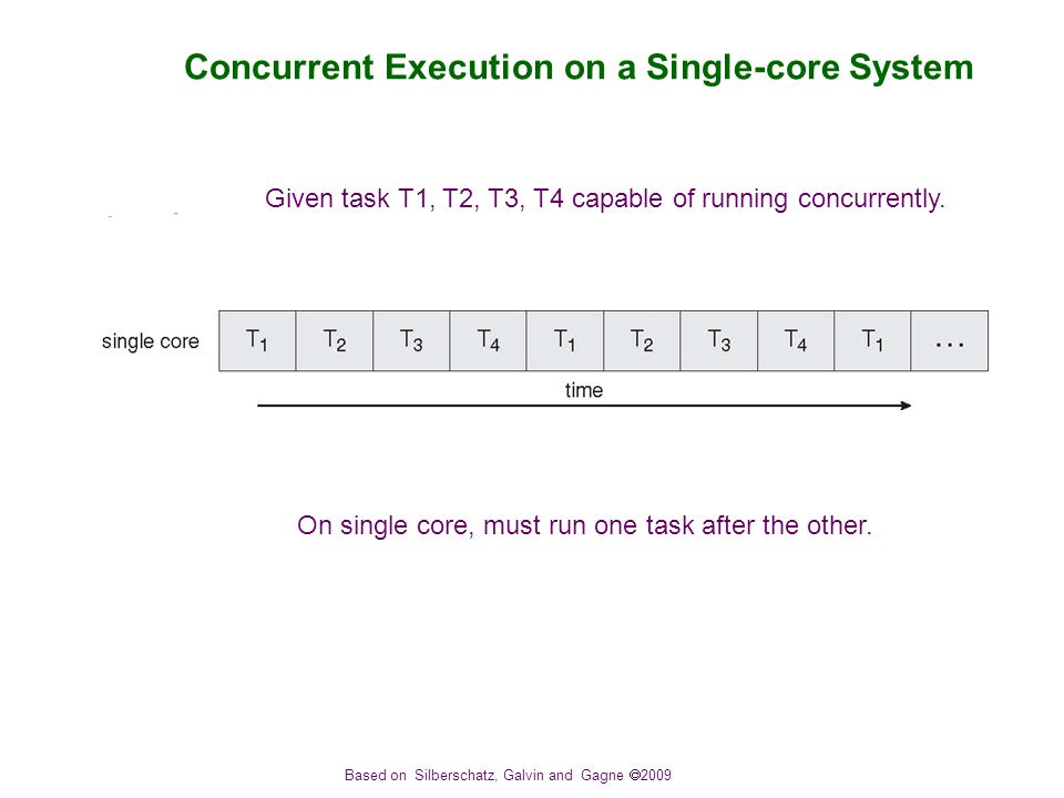 Based on Silberschatz, Galvin and Gagne  2009 Concurrent Execution on a Single-core System On single core, must run one task after the other.