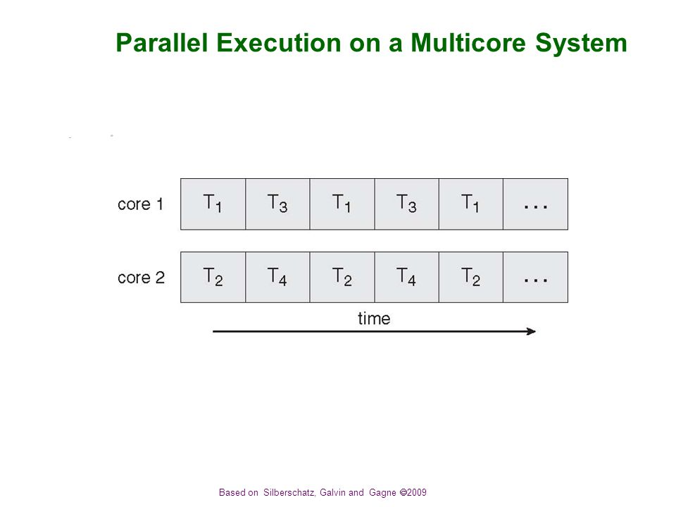 Based on Silberschatz, Galvin and Gagne  2009 Parallel Execution on a Multicore System
