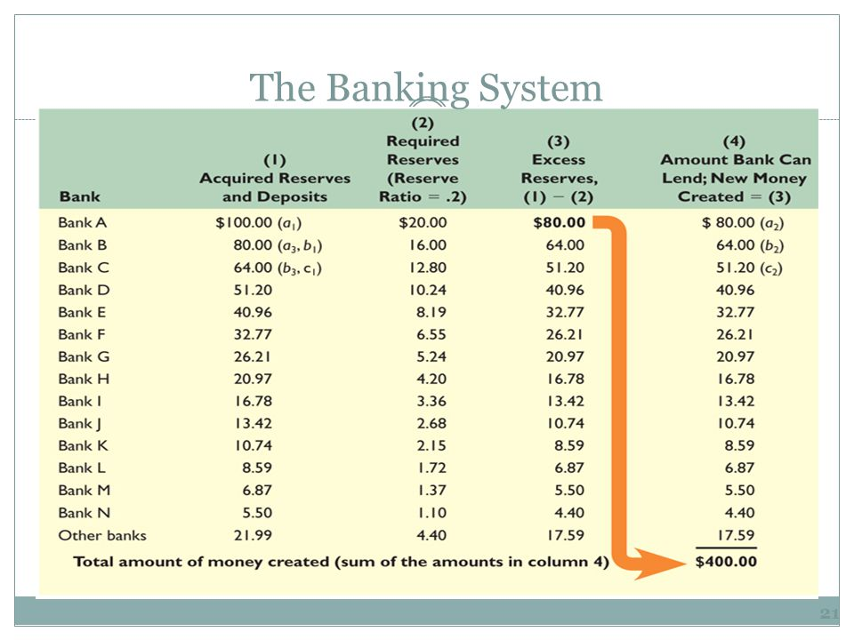 Bank (1) Acquired Reserves and Deposits (2) Required Reserves (3) Excess Reserves (1)-(2) (4) Amount Bank Can Lend; New Money Created = (3) Bank A $100 $20 $80 $80 Bank B $80 $16 $64 $64 Bank C $64 $12.80 $51.20 $51.20 Bank D $51.20 $10.24 $40.96 $40.96 The process will continue… The Banking System