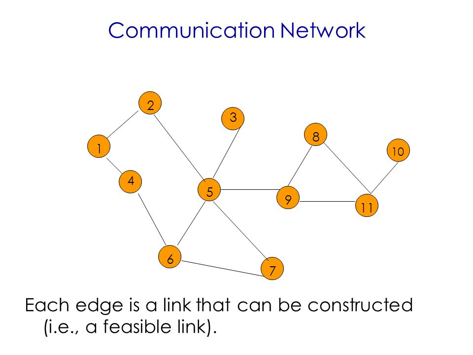 Communication Network Each edge is a link that can be constructed (i.e., a feasible link).