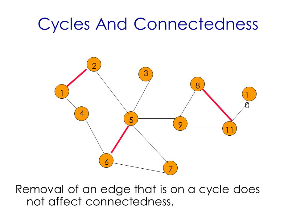 Cycles And Connectedness Removal of an edge that is on a cycle does not affect connectedness.