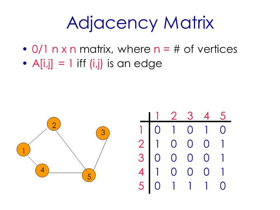 Adjacency Matrix 0/1 n x n matrix, where n = # of vertices A[i,j] = 1 iff (i,j) is an edge