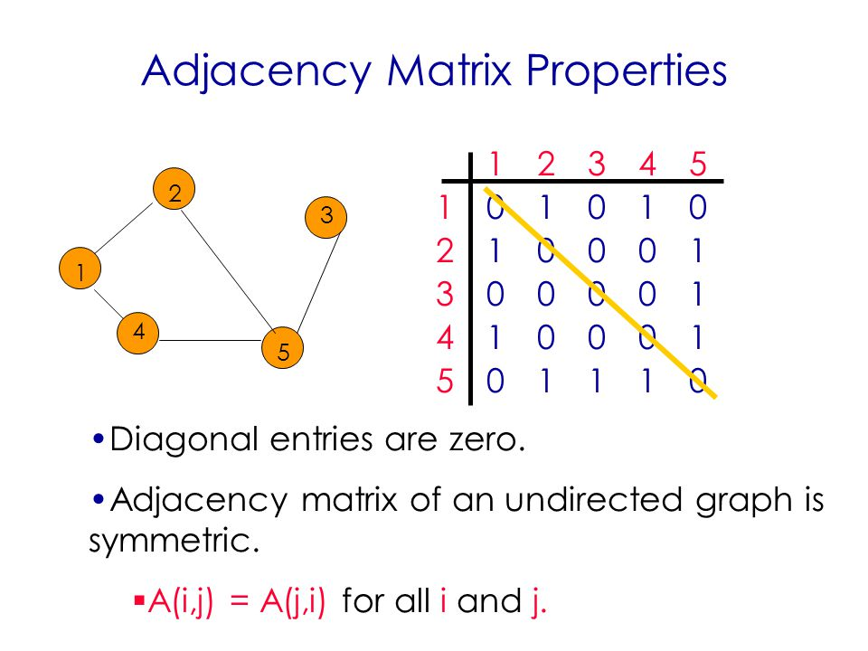 Adjacency Matrix Properties Diagonal entries are zero.