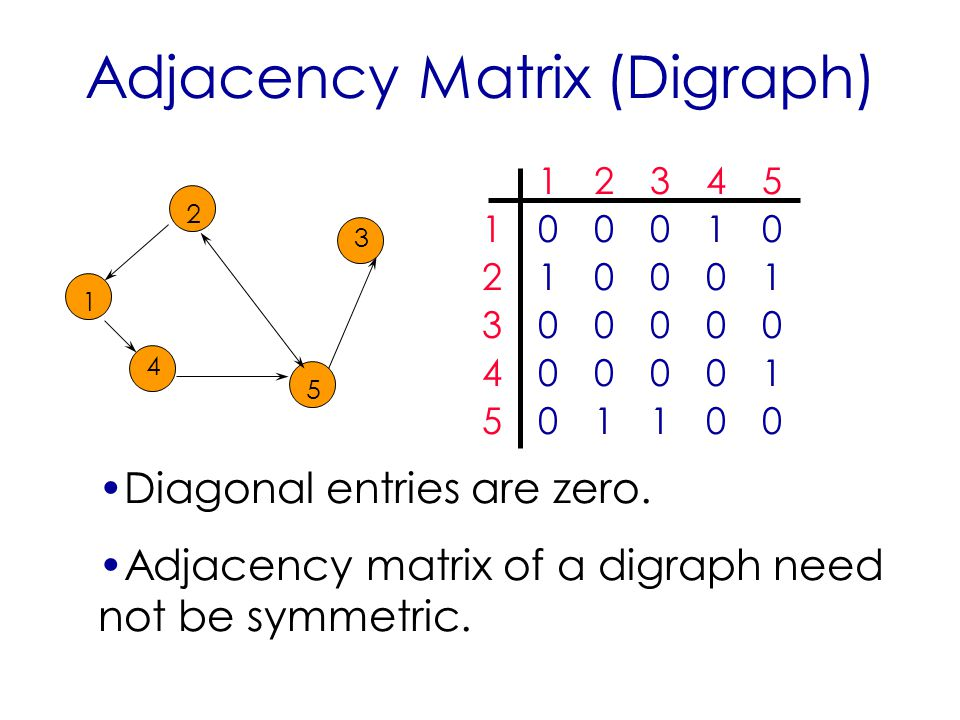 Adjacency Matrix (Digraph) Diagonal entries are zero.
