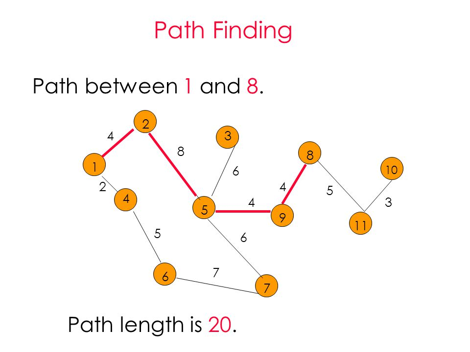 Path Finding Path between 1 and Path length is 20.