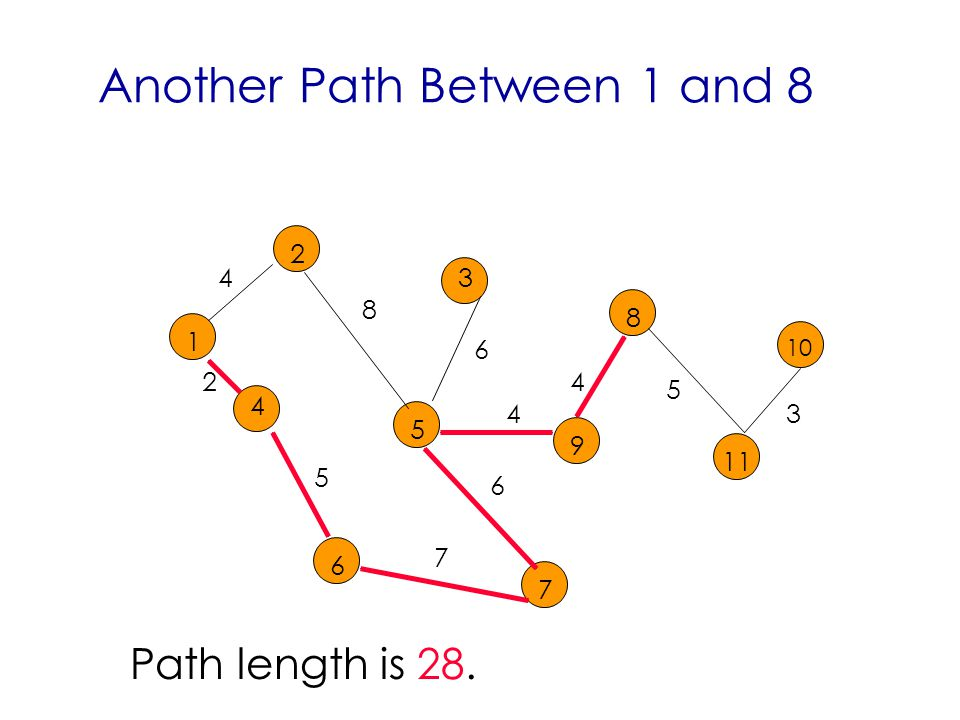 Another Path Between 1 and Path length is 28.