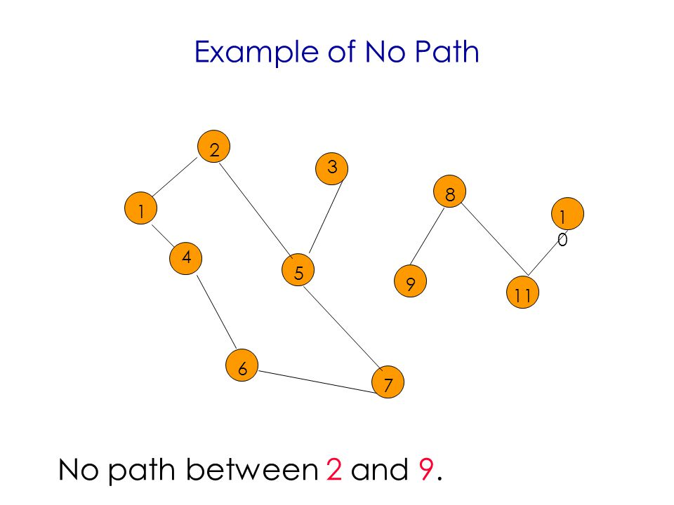 Example of No Path No path between 2 and