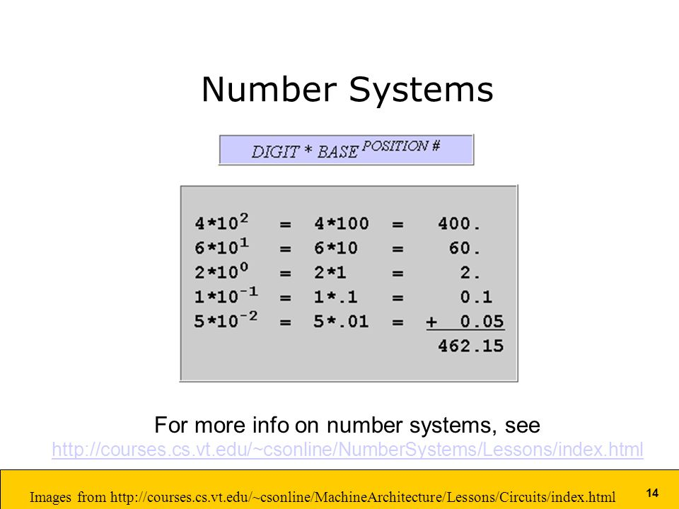 14 Number Systems For more info on number systems, see   Images from