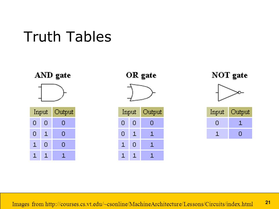 21 Truth Tables Images from