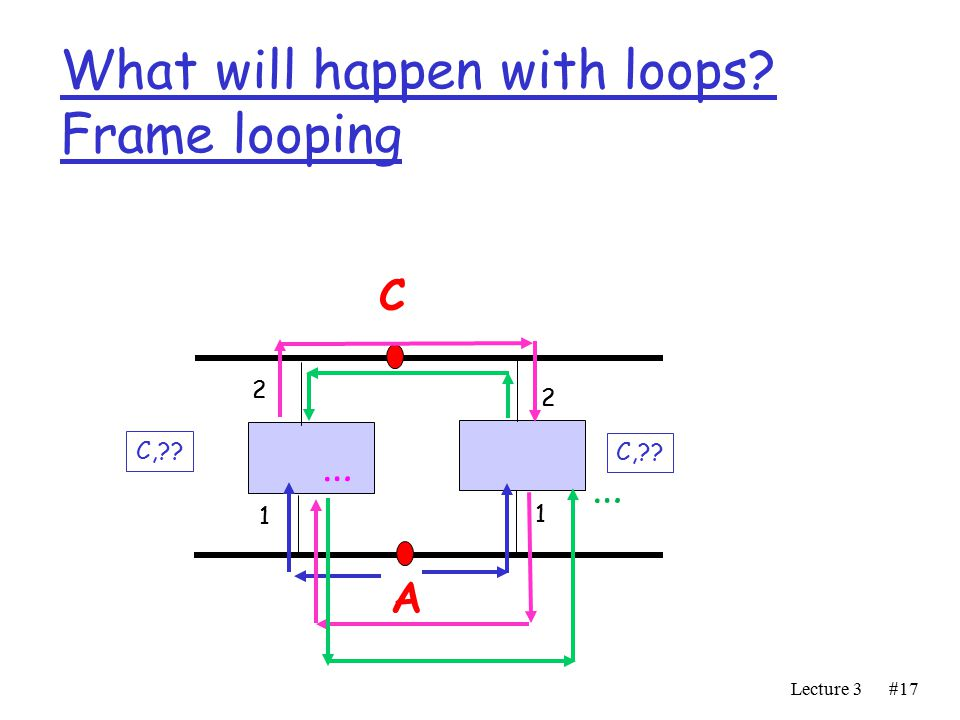 Lecture 3#17 What will happen with loops Frame looping A C C, … …