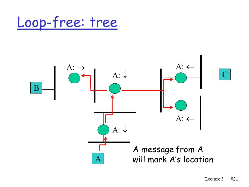 Lecture 3#21 Loop-free: tree A B C A:  A:  A:  A:  A message from A will mark A's location