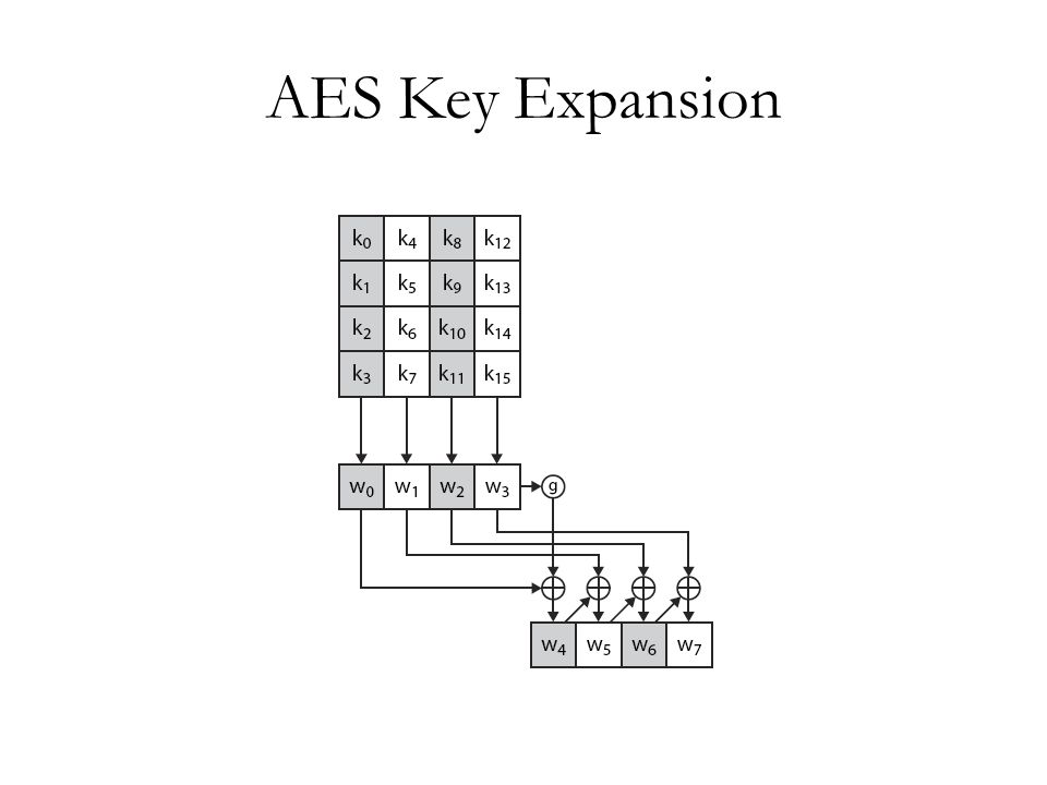 AES Key Expansion