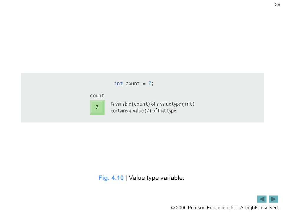  2006 Pearson Education, Inc. All rights reserved. 39 Fig | Value type variable.