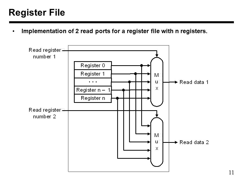 11 Implementation of 2 read ports for a register file with n registers. Register File