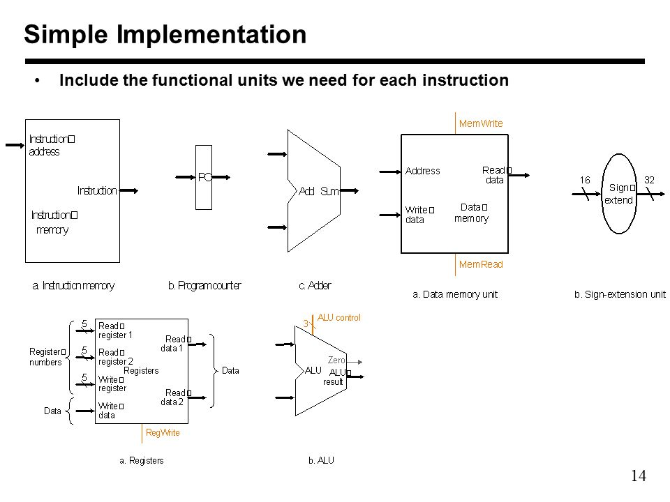 14 Simple Implementation Include the functional units we need for each instruction