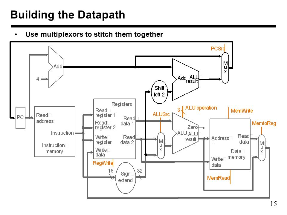 15 Building the Datapath Use multiplexors to stitch them together