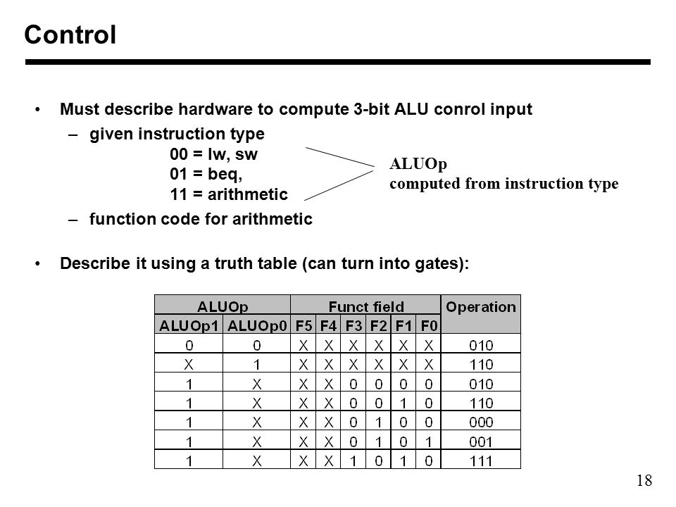 18 Must describe hardware to compute 3-bit ALU conrol input –given instruction type 00 = lw, sw 01 = beq, 11 = arithmetic –function code for arithmetic Describe it using a truth table (can turn into gates): ALUOp computed from instruction type Control