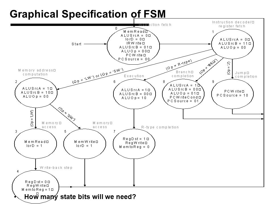 How many state bits will we need Graphical Specification of FSM