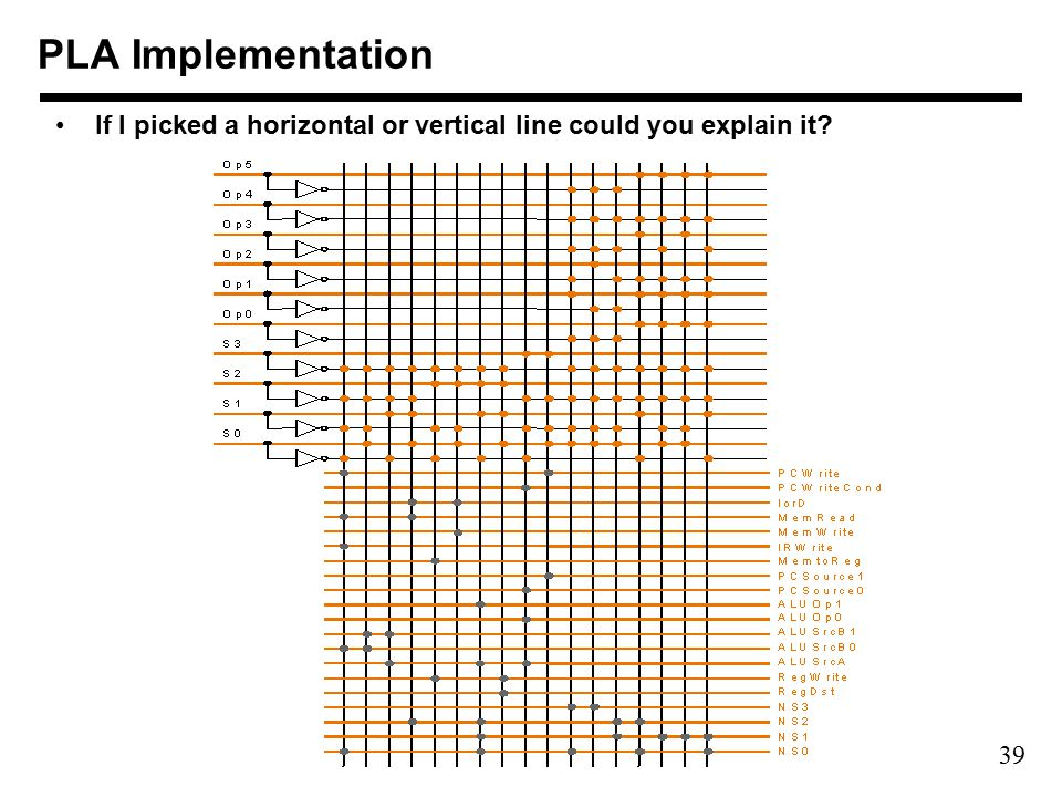 39 PLA Implementation If I picked a horizontal or vertical line could you explain it