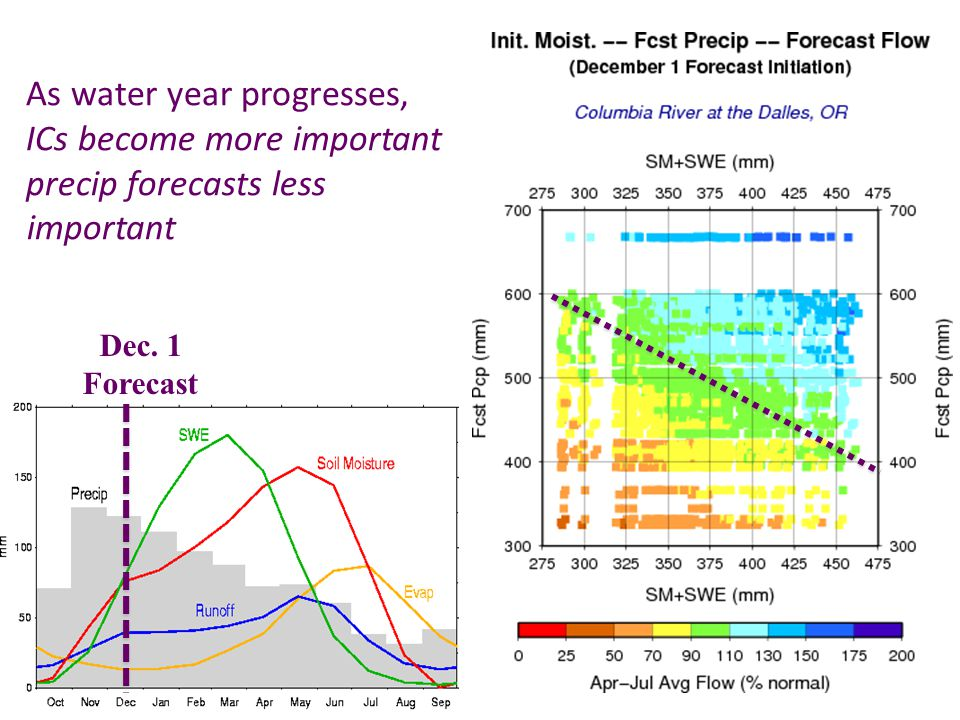 Dec. 1 Forecast As water year progresses, ICs become more important precip forecasts less important