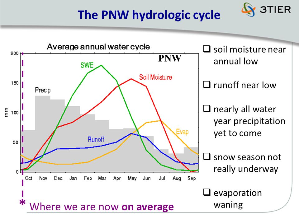 Average annual water cycle The PNW hydrologic cycle PNW * Where we are now on average  soil moisture near annual low  runoff near low  nearly all water year precipitation yet to come  snow season not really underway  evaporation waning
