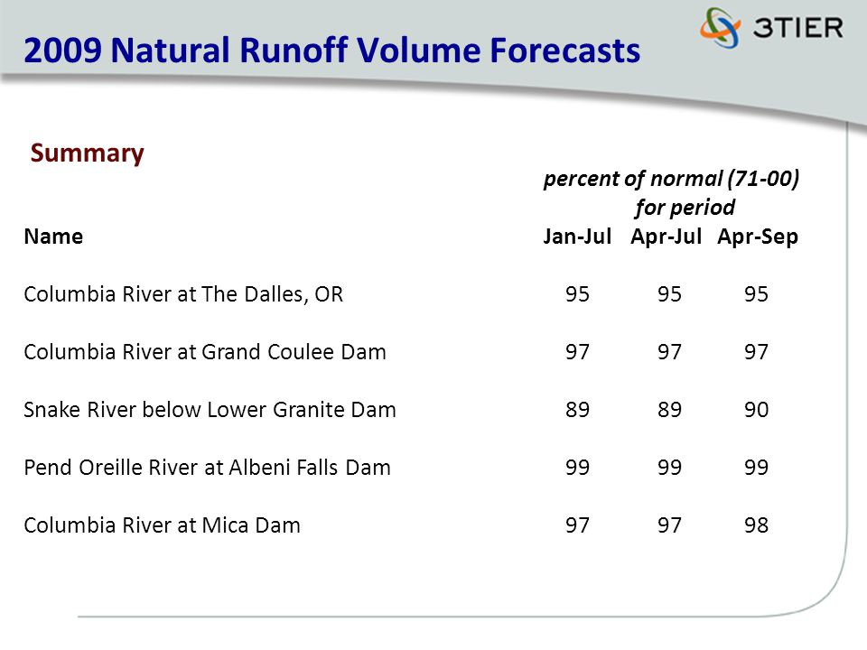 percent of normal (71-00) for period NameJan-JulApr-JulApr-Sep Columbia River at The Dalles, OR Columbia River at Grand Coulee Dam Snake River below Lower Granite Dam Pend Oreille River at Albeni Falls Dam Columbia River at Mica Dam Natural Runoff Volume Forecasts Summary