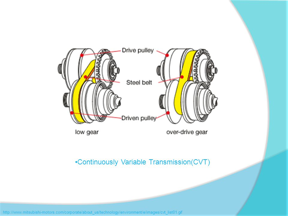 Continuously Variable Transmission(CVT)