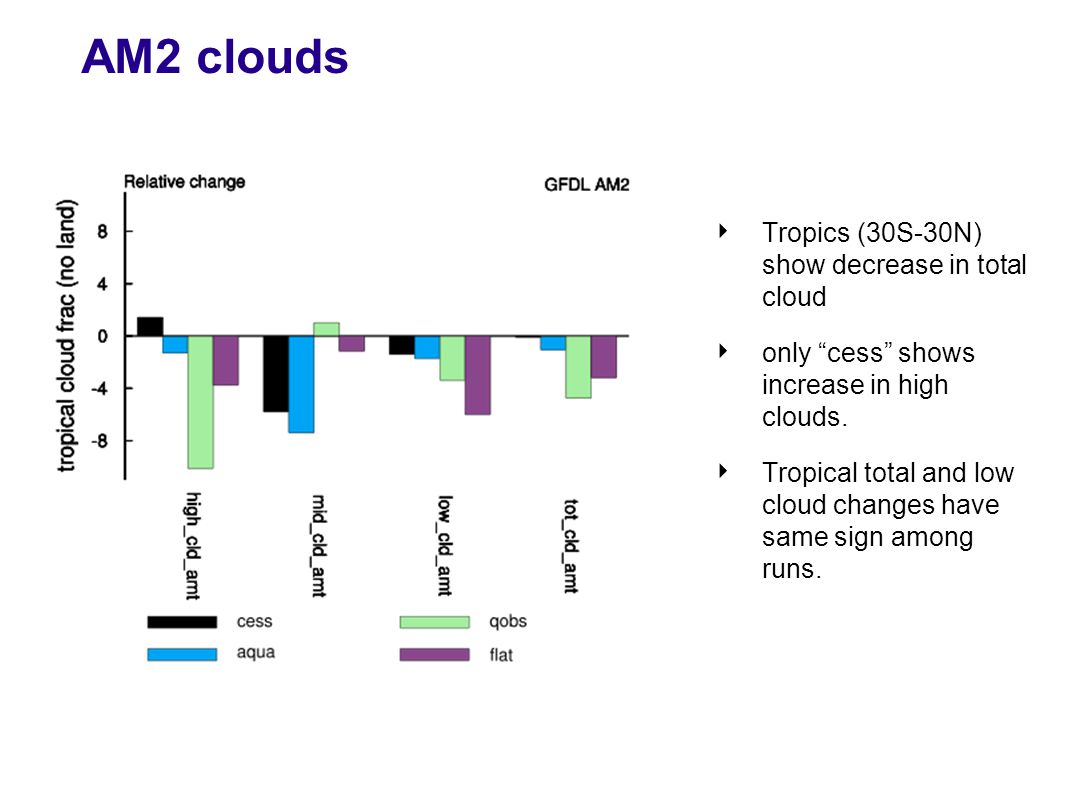 AM2 clouds ‣ Tropics (30S-30N) show decrease in total cloud ‣ only cess shows increase in high clouds.
