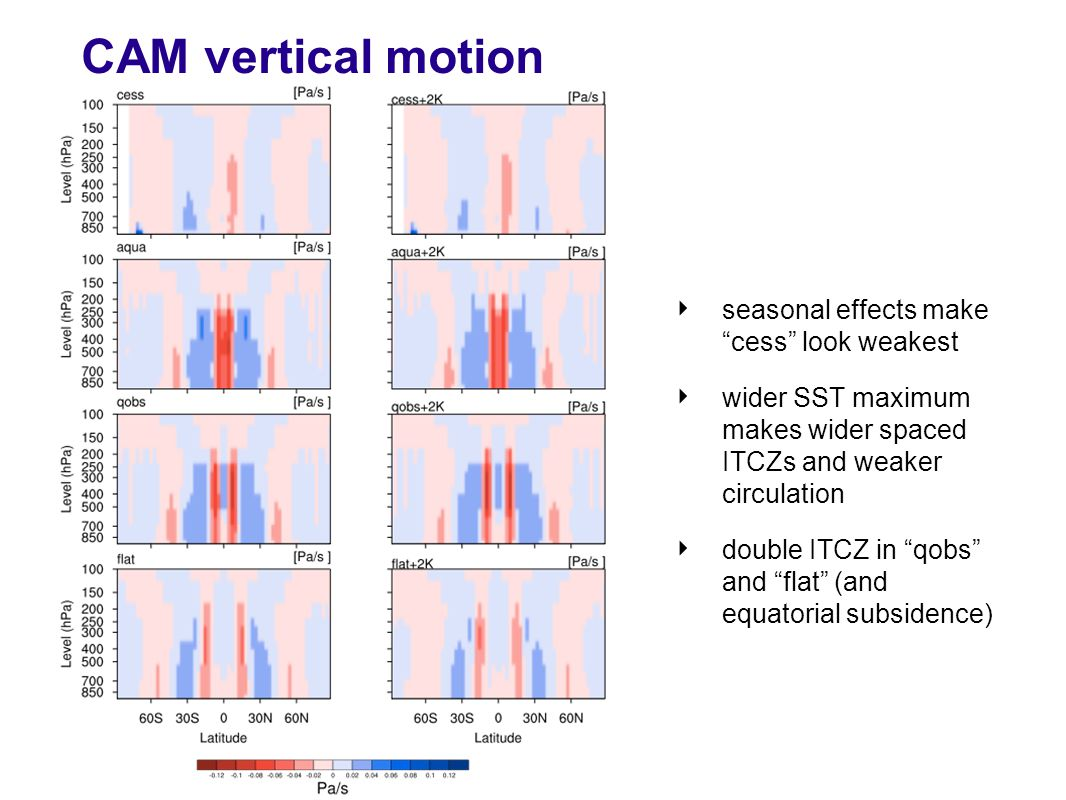 CAM vertical motion ‣ seasonal effects make cess look weakest ‣ wider SST maximum makes wider spaced ITCZs and weaker circulation ‣ double ITCZ in qobs and flat (and equatorial subsidence)