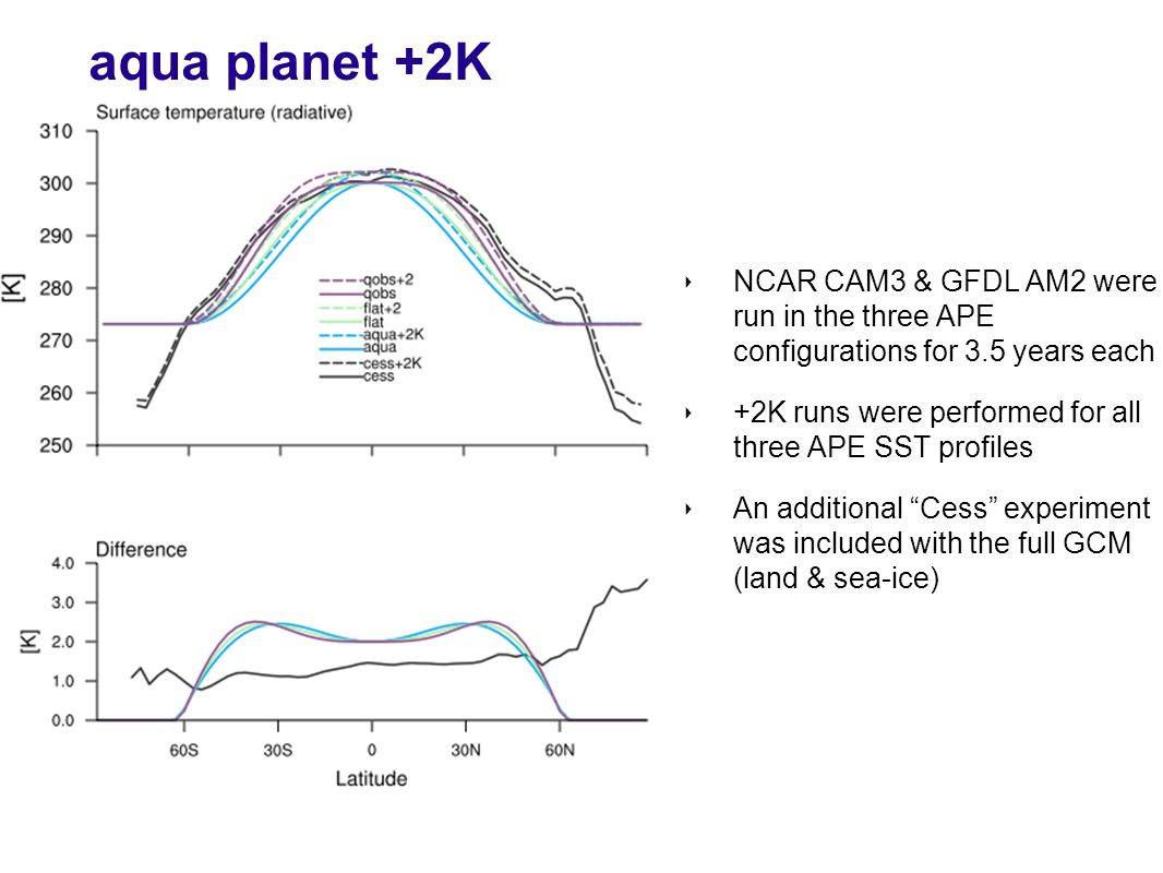 aqua planet +2K ‣ NCAR CAM3 & GFDL AM2 were run in the three APE configurations for 3.5 years each ‣ +2K runs were performed for all three APE SST profiles ‣ An additional Cess experiment was included with the full GCM (land & sea-ice)