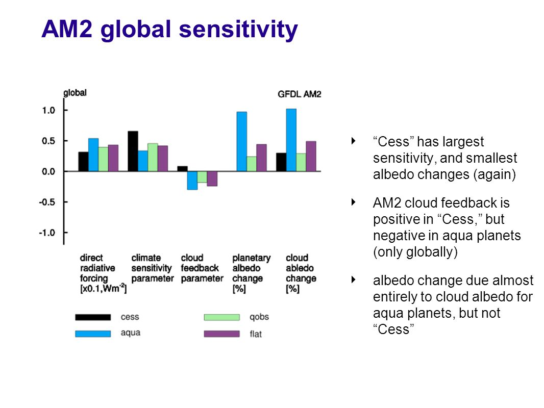 AM2 global sensitivity ‣ Cess has largest sensitivity, and smallest albedo changes (again) ‣ AM2 cloud feedback is positive in Cess, but negative in aqua planets (only globally) ‣ albedo change due almost entirely to cloud albedo for aqua planets, but not Cess