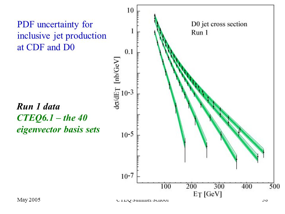 May 2005CTEQ Summer School38 PDF uncertainty for inclusive jet production at CDF and D0 Run 1 data CTEQ6.1 – the 40 eigenvector basis sets
