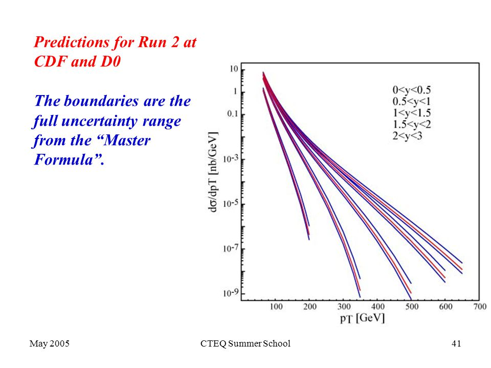 May 2005CTEQ Summer School41 Predictions for Run 2 at CDF and D0 The boundaries are the full uncertainty range from the Master Formula .