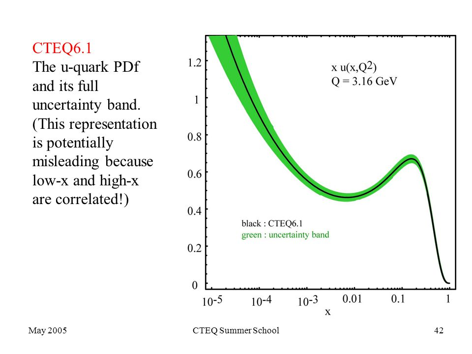 May 2005CTEQ Summer School42 CTEQ6.1 The u-quark PDf and its full uncertainty band.
